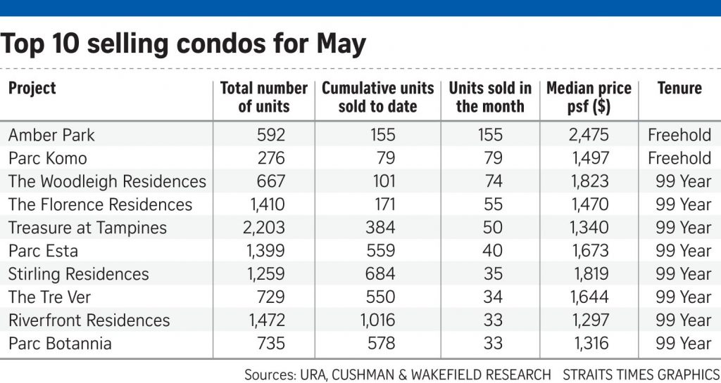 Sales of new private homes up 30% last month